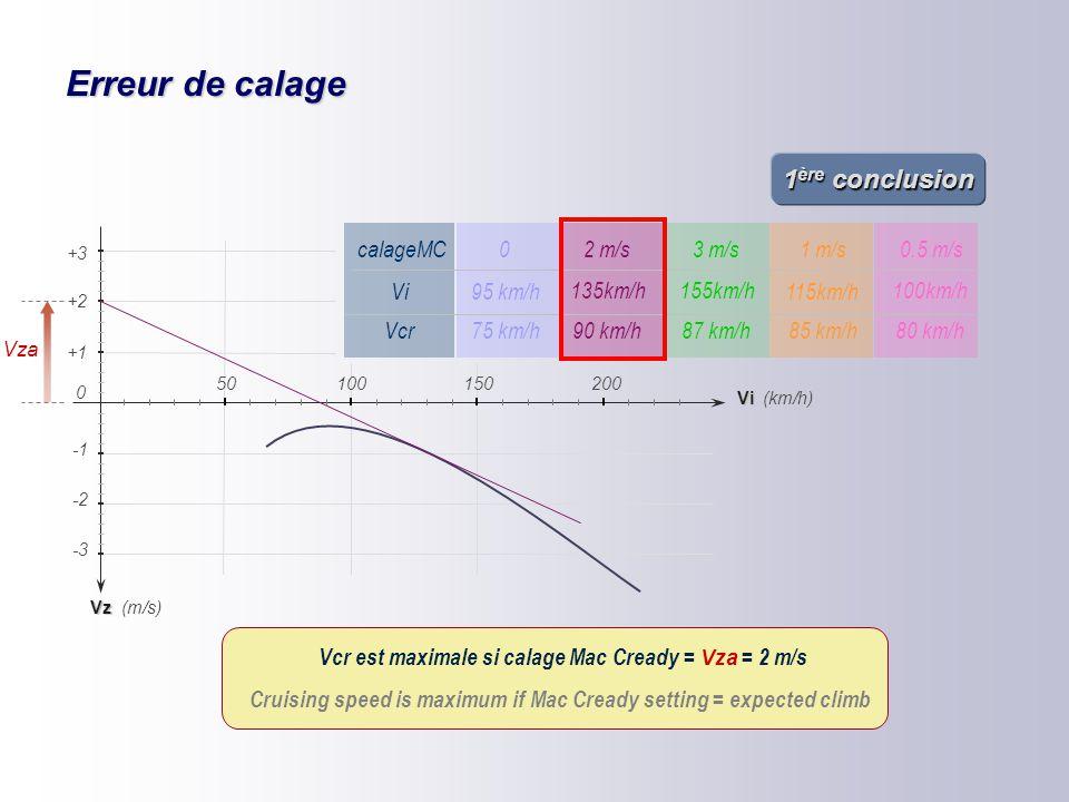 Erreur de calage 85 100 110 16 0 150 180 130 Vz -2 -4 -3 (km/h) (m/s) +1 +2 Vi 150200 0 50100 +3 hypothèses : Vza = 2 m/s calage MC : 0.5 m/s Vza Vcr