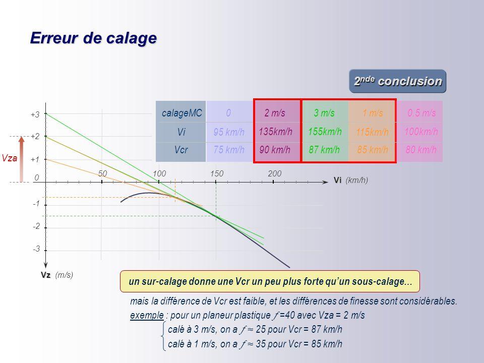 Erreur de calage 1 ère conclusion Vcr est maximale si calage Mac Cready = Vza = 2 m/s Cruising speed is maximum if Mac Cready setting = expected climb