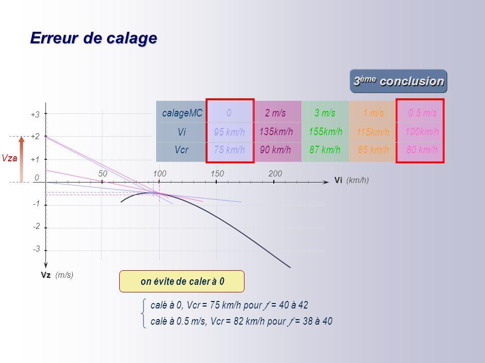 Erreur de calage mais la différence de Vcr est faible, et les différences de finesse sont considérables. exemple : pour un planeur plastique  =40 ave