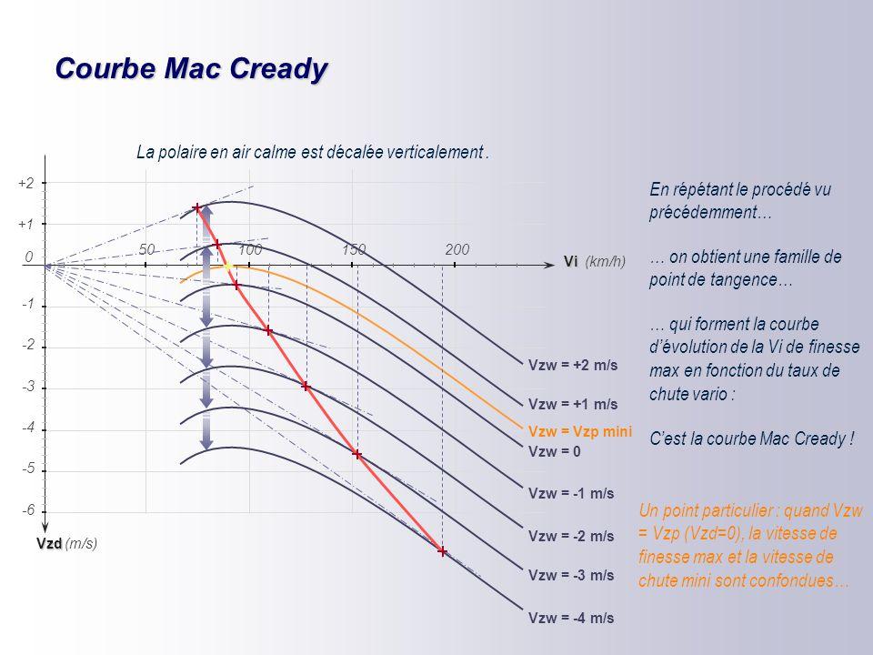 CNVV CNVV – mars 2006 Vol à finesse max et évolution dans une masse d'air animée de courants verticaux Vz Vi 501001502000 -2 -4 -5 -6 -3 (km/h) (m/s)