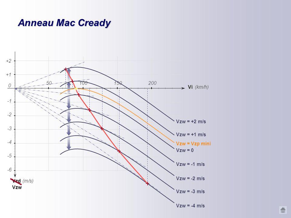 Courbe Mac Cready La polaire en air calme est décalée verticalement. En répétant le procédé vu précédemment… Un point particulier : quand Vzw = Vzp (V