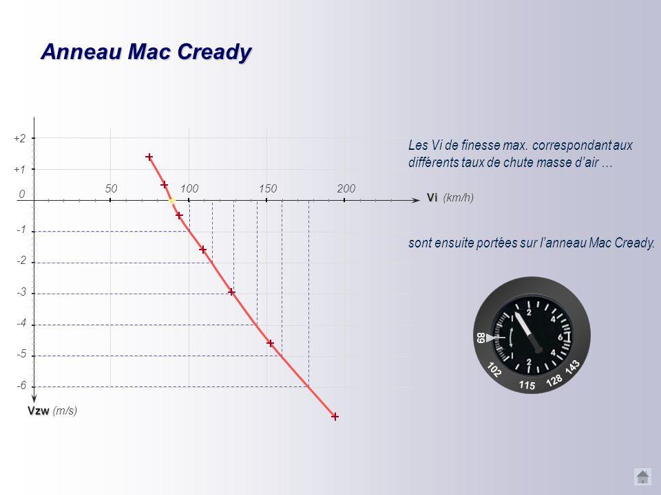 Anneau Mac Cready Vzd -2 -4 -5 -6 -3 (km/h) (m/s) +1 +2 Vi 150200 0 50100 Vzw = -1 m/s Vzw = -2 m/s Vzw = -3 m/s Vzw = -4 m/s Vzw = +2 m/s Vzw = +1 m/