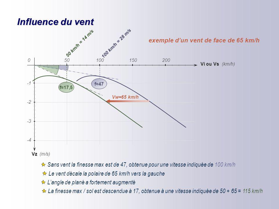 Anneau Mac Cready Vzw -2 -4 -5 -6 -3 (km/h) (m/s) +1 +2 Vi 150200 0 50100 Les Vi de finesse max. correspondant aux différents taux de chute masse d'ai