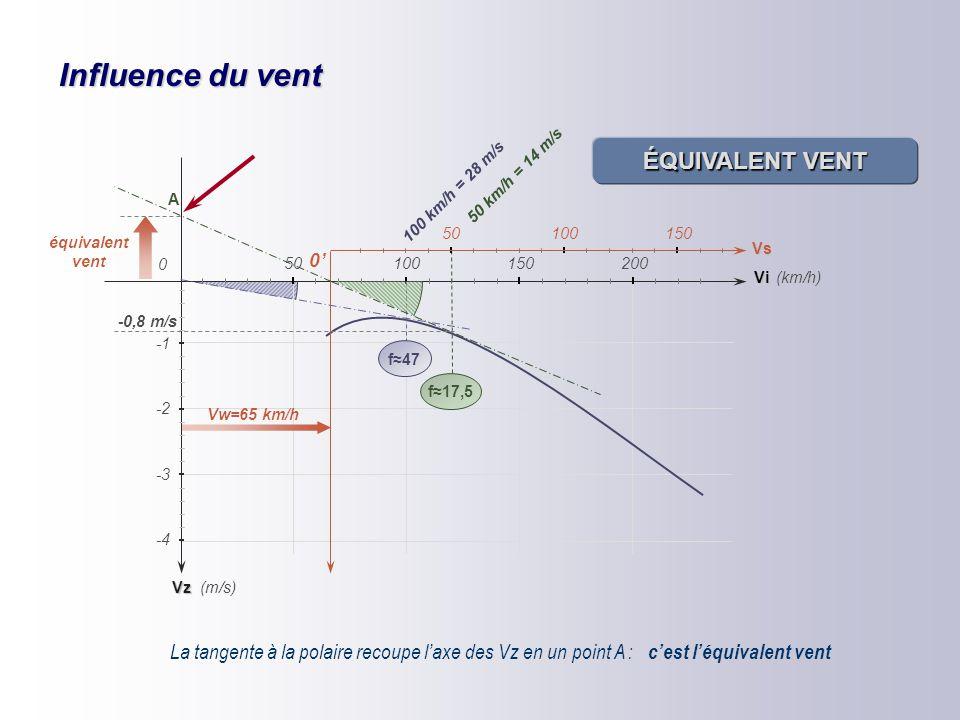 Influence du vent exemple d'un vent de face de 65 km/h Sans vent la finesse max est de 47, obtenue pour une vitesse indiquée de 100 km/h Le vent décal