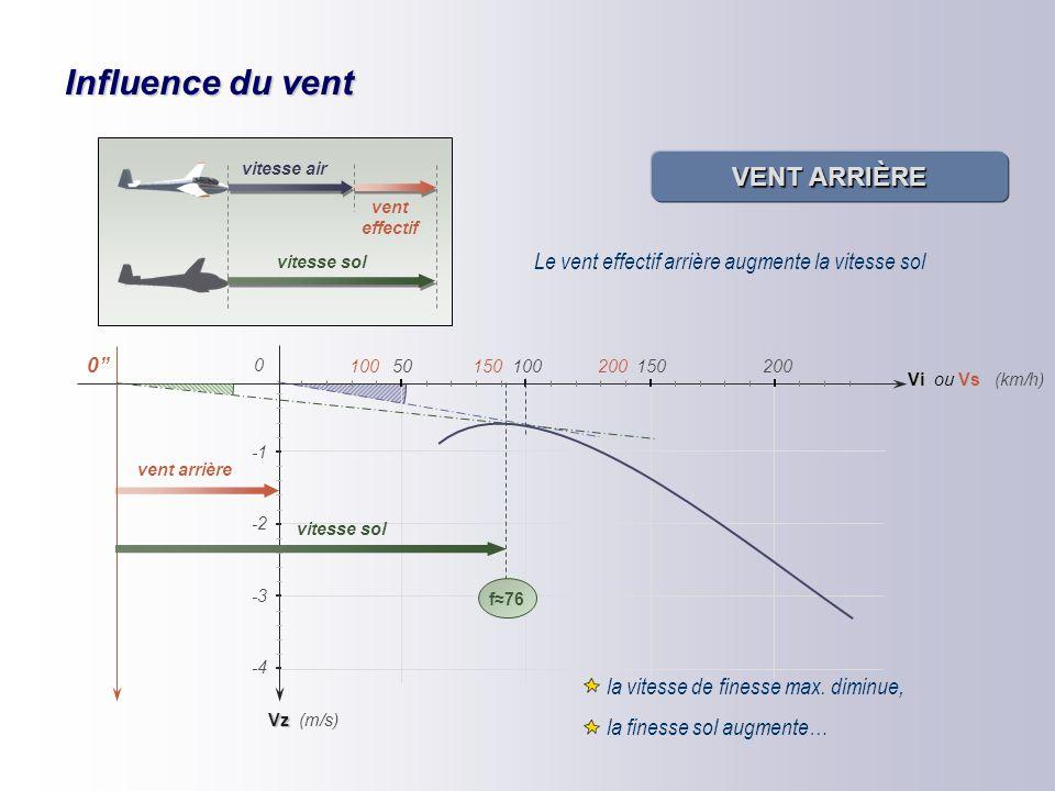 Influence du vent ÉQUIVALENT VENT La tangente à la polaire recoupe l'axe des Vz en un point A : c'est l'équivalent vent Vz Vi 50100150200 0 -2 -4 -3 (