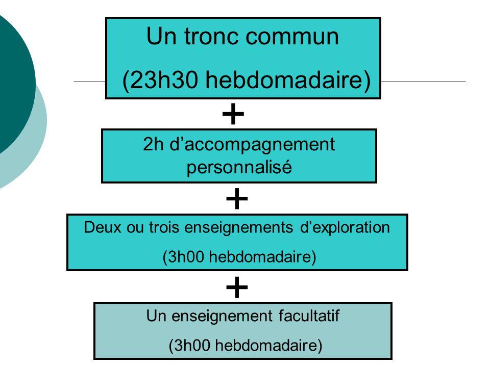 Un tronc commun (23h30 hebdomadaire) Deux ou trois enseignements d'exploration (3h00 hebdomadaire) Un enseignement facultatif (3h00 hebdomadaire) + + 2h d'accompagnement personnalisé +