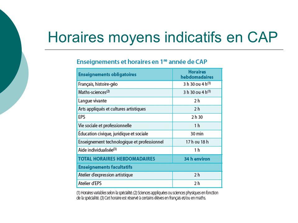 Horaires moyens indicatifs en CAP