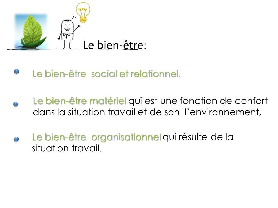 Le bien-être social et relationne Le bien-être social et relationnel, Le bien-être matériel Le bien-être matériel qui est une fonction de confort dans la situation travail et de son l'environnement, Le bien-être organisationnel Le bien-être organisationnel qui résulte de la situation travail.
