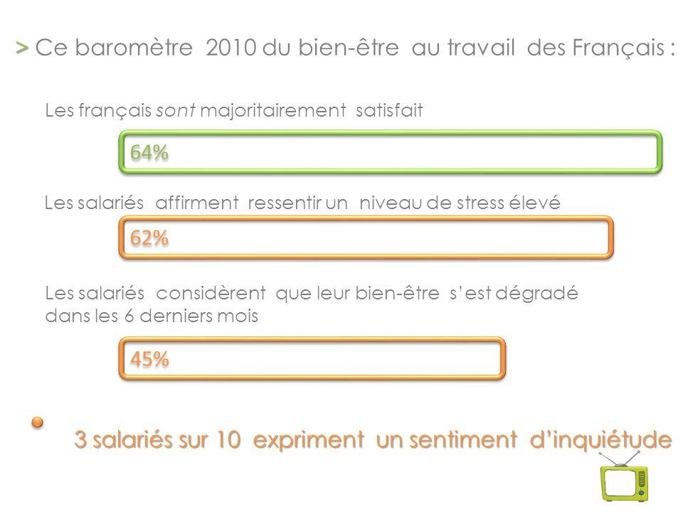 > > Ce baromètre 2010 du bien-être au travail des Français : Les français sont majoritairement satisfait Les salariés affirment ressentir un niveau de stress élevé Les salariés considèrent que leur bien-être s'est dégradé dans les 6 derniers mois 64% 62% 45% 3 salariés sur 10 expriment un sentiment d'inquiétude