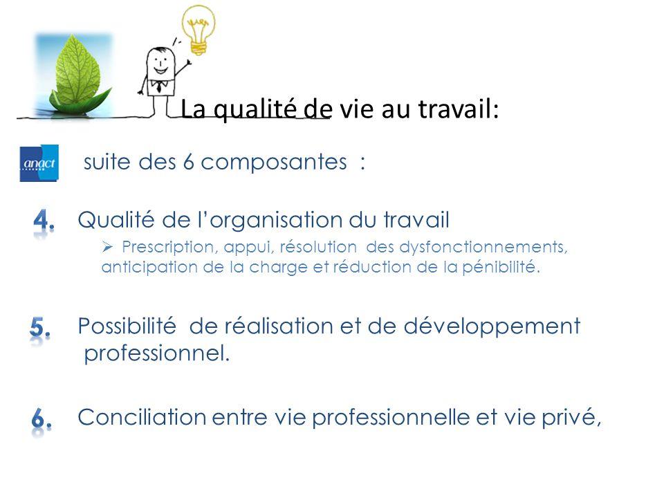 suite des 6 composantes : La qualité de vie au travail: Qualité de l'organisation du travail  Prescription, appui, résolution des dysfonctionnements, anticipation de la charge et réduction de la pénibilité.