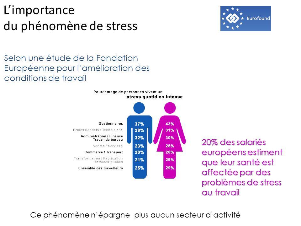 L'importance du phénomène de stress Selon une étude de la Fondation Européenne pour l'amélioration des conditions de travail 20% des salariés européens estiment que leur santé est affectée par des problèmes de stress au travail Ce phénomène n'épargne plus aucun secteur d'activité
