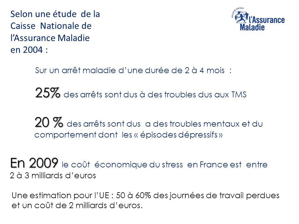 Selon une étude de la Caisse Nationale de l'Assurance Maladie en 2004 : Sur un arrêt maladie d'une durée de 2 à 4 mois : 25% 25% des arrêts sont dus à des troubles dus aux TMS 20 % 20 % des arrêts sont dus a des troubles mentaux et du comportement dont les « épisodes dépressifs » En 2009 En 2009 le coût économique du stress en France est entre 2 à 3 milliards d'euros Une estimation pour l'UE : 50 à 60% des journées de travail perdues et un coût de 2 milliards d'euros.