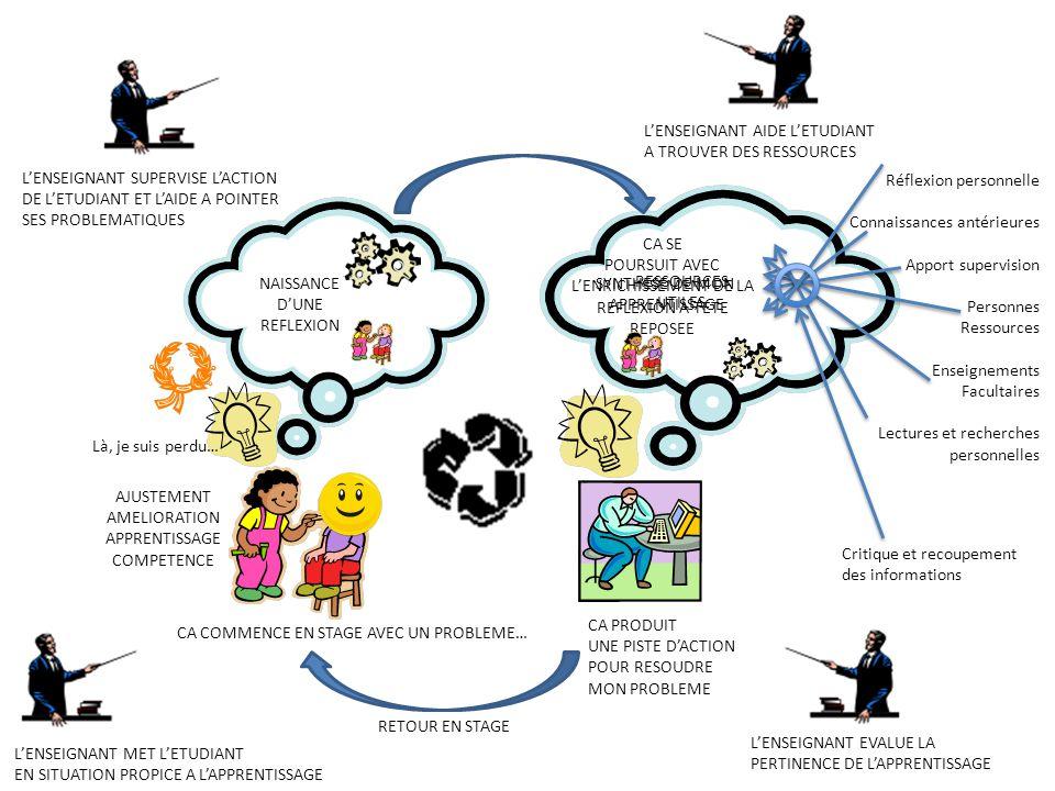NAISSANCE D'UNE REFLEXION AJUSTEMENT AMELIORATION APPRENTISSAGE COMPETENCE Réflexion personnelle Connaissances antérieures Apport supervision Personne