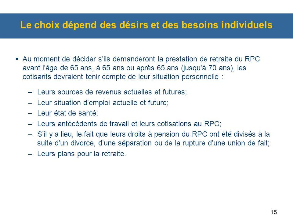 15 Le choix dépend des désirs et des besoins individuels  Au moment de décider s'ils demanderont la prestation de retraite du RPC avant l'âge de 65 a