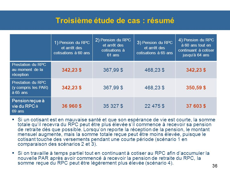 36 Troisième étude de cas : résumé  Si un cotisant est en mauvaise santé et que son espérance de vie est courte, la somme totale qu'il recevra du RPC peut être plus élevée s'il commence à recevoir sa pension de retraite dès que possible.