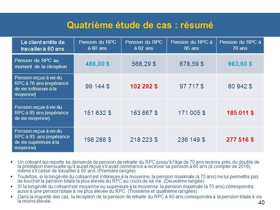 40 Quatrième étude de cas : résumé  Un cotisant qui reporte sa demande de pension de retraite du RPC jusqu'à l'âge de 70 ans recevra près du double d