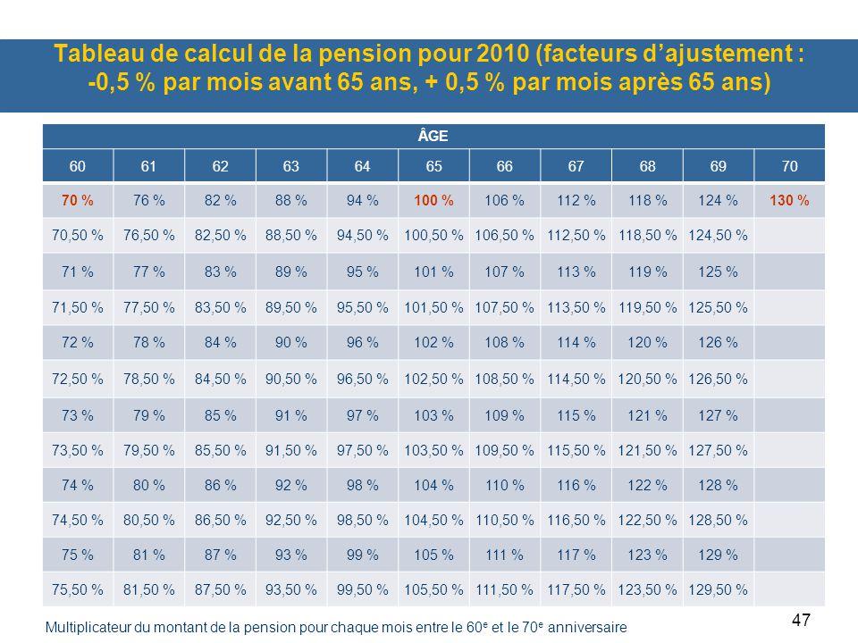 47 Tableau de calcul de la pension pour 2010 (facteurs d'ajustement : -0,5 % par mois avant 65 ans, + 0,5 % par mois après 65 ans) ÂGE 6061626364656667686970 70 %76 %82 %88 %94 %100 %106 %112 %118 %124 %130 % 70,50 %76,50 %82,50 %88,50 %94,50 %100,50 %106,50 %112,50 %118,50 %124,50 % 71 %77 %83 %89 %95 %101 %107 %113 %119 %125 % 71,50 %77,50 %83,50 %89,50 %95,50 %101,50 %107,50 %113,50 %119,50 %125,50 % 72 %78 %84 %90 %96 %102 %108 %114 %120 %126 % 72,50 %78,50 %84,50 %90,50 %96,50 %102,50 %108,50 %114,50 %120,50 %126,50 % 73 %79 %85 %91 %97 %103 %109 %115 %121 %127 % 73,50 %79,50 %85,50 %91,50 %97,50 %103,50 %109,50 %115,50 %121,50 %127,50 % 74 %80 %86 %92 %98 %104 %110 %116 %122 %128 % 74,50 %80,50 %86,50 %92,50 %98,50 %104,50 %110,50 %116,50 %122,50 %128,50 % 75 %81 %87 %93 %99 %105 %111 %117 %123 %129 % 75,50 %81,50 %87,50 %93,50 %99,50 %105,50 %111,50 %117,50 %123,50 %129,50 % Multiplicateur du montant de la pension pour chaque mois entre le 60 e et le 70 e anniversaire
