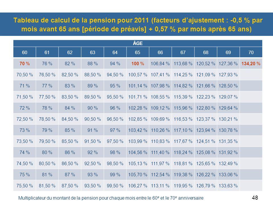 48 Tableau de calcul de la pension pour 2011 (facteurs d'ajustement : -0,5 % par mois avant 65 ans [période de préavis] + 0,57 % par mois après 65 ans