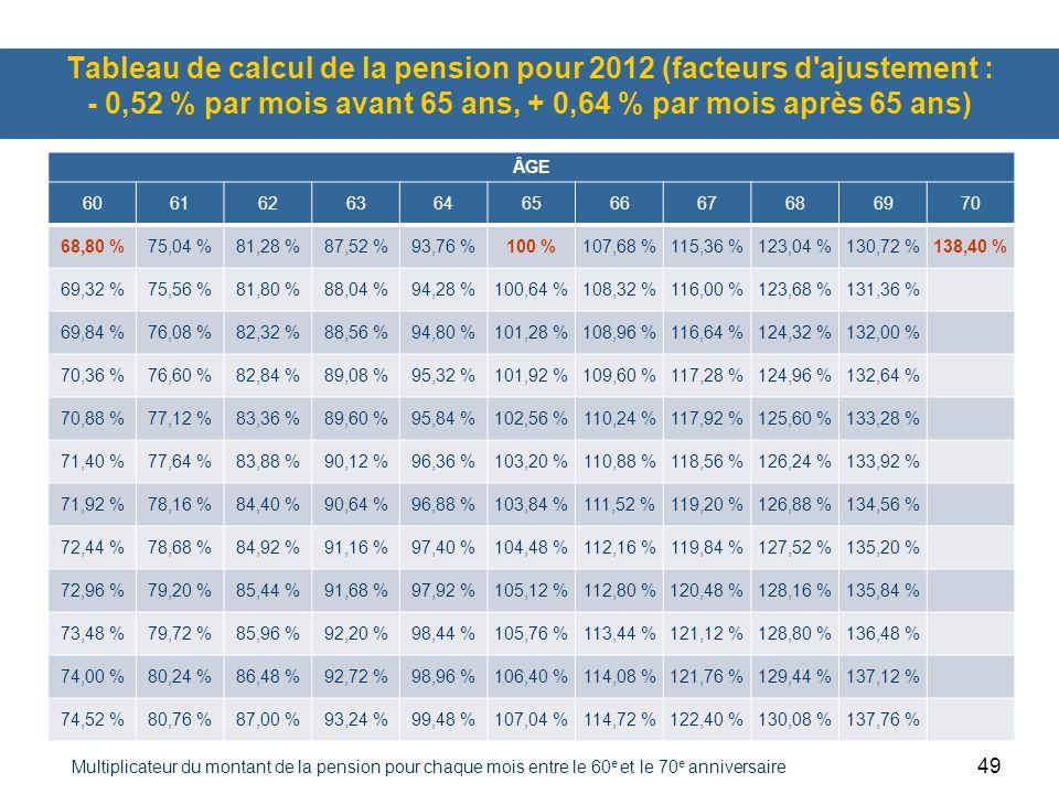 49 Tableau de calcul de la pension pour 2012 (facteurs d ajustement : - 0,52 % par mois avant 65 ans, + 0,64 % par mois après 65 ans) ÂGE 6061626364656667686970 68,80 %75,04 %81,28 %87,52 %93,76 %100 %107,68 %115,36 %123,04 %130,72 %138,40 % 69,32 %75,56 %81,80 %88,04 %94,28 %100,64 %108,32 %116,00 %123,68 %131,36 % 69,84 %76,08 %82,32 %88,56 %94,80 %101,28 %108,96 %116,64 %124,32 %132,00 % 70,36 %76,60 %82,84 %89,08 %95,32 %101,92 %109,60 %117,28 %124,96 %132,64 % 70,88 %77,12 %83,36 %89,60 %95,84 %102,56 %110,24 %117,92 %125,60 %133,28 % 71,40 %77,64 %83,88 %90,12 %96,36 %103,20 %110,88 %118,56 %126,24 %133,92 % 71,92 %78,16 %84,40 %90,64 %96,88 %103,84 %111,52 %119,20 %126,88 %134,56 % 72,44 %78,68 %84,92 %91,16 %97,40 %104,48 %112,16 %119,84 %127,52 %135,20 % 72,96 %79,20 %85,44 %91,68 %97,92 %105,12 %112,80 %120,48 %128,16 %135,84 % 73,48 %79,72 %85,96 %92,20 %98,44 %105,76 %113,44 %121,12 %128,80 %136,48 % 74,00 %80,24 %86,48 %92,72 %98,96 %106,40 %114,08 %121,76 %129,44 %137,12 % 74,52 %80,76 %87,00 %93,24 %99,48 %107,04 %114,72 %122,40 %130,08 %137,76 % Multiplicateur du montant de la pension pour chaque mois entre le 60 e et le 70 e anniversaire