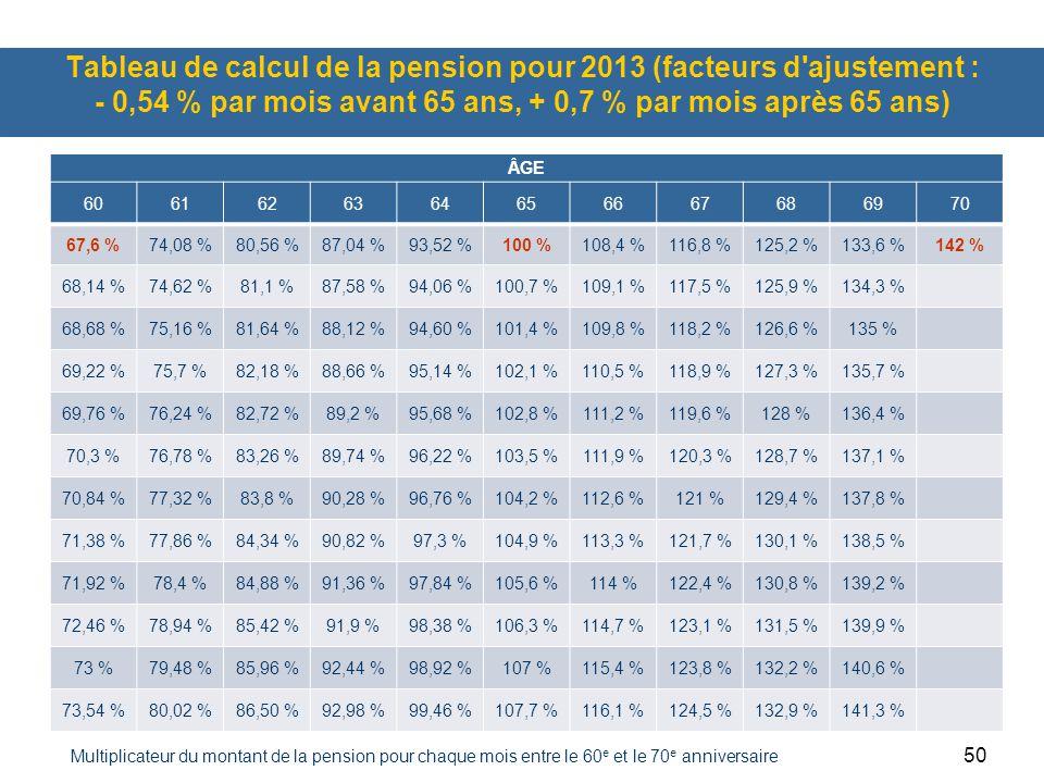 50 Tableau de calcul de la pension pour 2013 (facteurs d'ajustement : - 0,54 % par mois avant 65 ans, + 0,7 % par mois après 65 ans) ÂGE 6061626364656