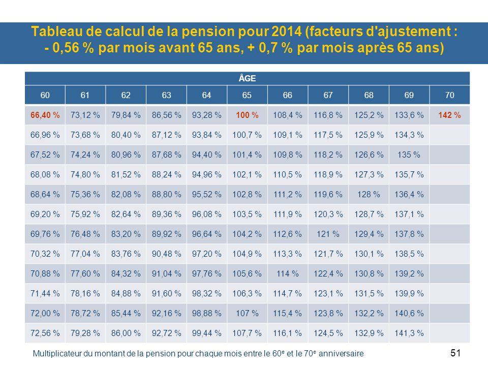 51 Tableau de calcul de la pension pour 2014 (facteurs d ajustement : - 0,56 % par mois avant 65 ans, + 0,7 % par mois après 65 ans) ÂGE 6061626364656667686970 66,40 %73,12 %79,84 %86,56 %93,28 %100 %108,4 %116,8 %125,2 %133,6 %142 % 66,96 %73,68 %80,40 %87,12 %93,84 %100,7 %109,1 %117,5 %125,9 %134,3 % 67,52 %74,24 %80,96 %87,68 %94,40 %101,4 %109,8 %118,2 %126,6 %135 % 68,08 %74,80 %81,52 %88,24 %94,96 %102,1 %110,5 %118,9 %127,3 %135,7 % 68,64 %75,36 %82,08 %88,80 %95,52 %102,8 %111,2 %119,6 %128 %136,4 % 69,20 %75,92 %82,64 %89,36 %96,08 %103,5 %111,9 %120,3 %128,7 %137,1 % 69,76 %76,48 %83,20 %89,92 %96,64 %104,2 %112,6 %121 %129,4 %137,8 % 70,32 %77,04 %83,76 %90,48 %97,20 %104,9 %113,3 %121,7 %130,1 %138,5 % 70,88 %77,60 %84,32 %91,04 %97,76 %105,6 %114 %122,4 %130,8 %139,2 % 71,44 %78,16 %84,88 %91,60 %98,32 %106,3 %114,7 %123,1 %131,5 %139,9 % 72,00 %78,72 %85,44 %92,16 %98,88 %107 %115,4 %123,8 %132,2 %140,6 % 72,56 %79,28 %86,00 %92,72 %99,44 %107,7 %116,1 %124,5 %132,9 %141,3 % Multiplicateur du montant de la pension pour chaque mois entre le 60 e et le 70 e anniversaire