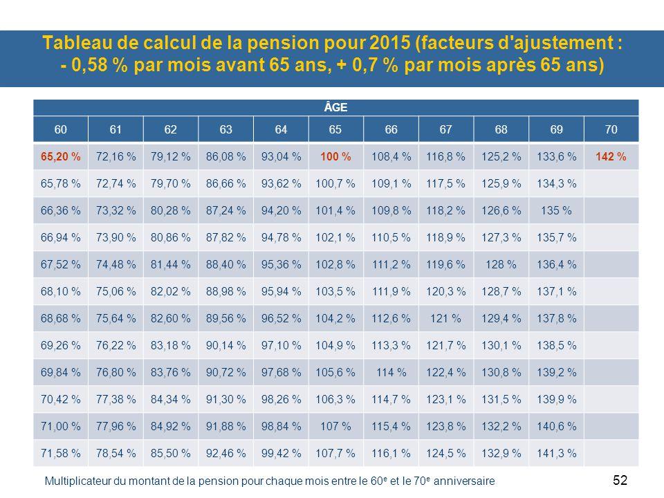52 Tableau de calcul de la pension pour 2015 (facteurs d'ajustement : - 0,58 % par mois avant 65 ans, + 0,7 % par mois après 65 ans) ÂGE 6061626364656