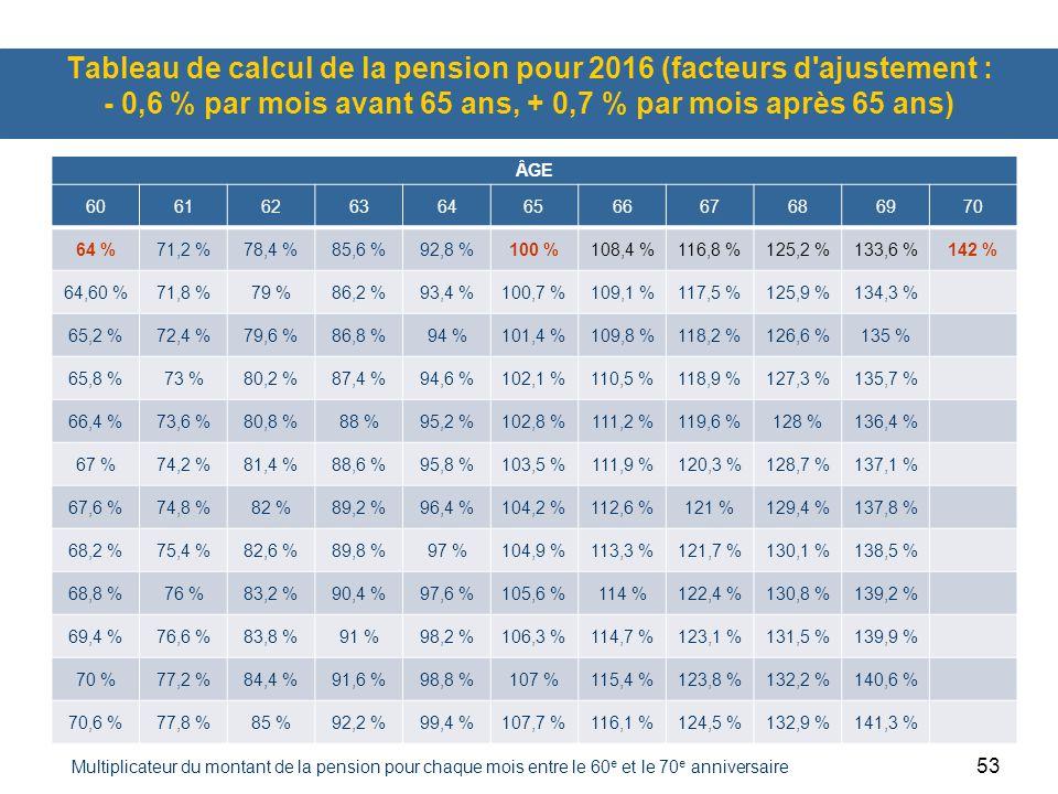 53 Tableau de calcul de la pension pour 2016 (facteurs d ajustement : - 0,6 % par mois avant 65 ans, + 0,7 % par mois après 65 ans) ÂGE 6061626364656667686970 64 %71,2 %78,4 %85,6 %92,8 %100 %108,4 %116,8 %125,2 %133,6 %142 % 64,60 %71,8 %79 %86,2 %93,4 %100,7 %109,1 %117,5 %125,9 %134,3 % 65,2 %72,4 %79,6 %86,8 %94 %101,4 %109,8 %118,2 %126,6 %135 % 65,8 %73 %80,2 %87,4 %94,6 %102,1 %110,5 %118,9 %127,3 %135,7 % 66,4 %73,6 %80,8 %88 %95,2 %102,8 %111,2 %119,6 %128 %136,4 % 67 %74,2 %81,4 %88,6 %95,8 %103,5 %111,9 %120,3 %128,7 %137,1 % 67,6 %74,8 %82 %89,2 %96,4 %104,2 %112,6 %121 %129,4 %137,8 % 68,2 %75,4 %82,6 %89,8 %97 %104,9 %113,3 %121,7 %130,1 %138,5 % 68,8 %76 %83,2 %90,4 %97,6 %105,6 %114 %122,4 %130,8 %139,2 % 69,4 %76,6 %83,8 %91 %98,2 %106,3 %114,7 %123,1 %131,5 %139,9 % 70 %77,2 %84,4 %91,6 %98,8 %107 %115,4 %123,8 %132,2 %140,6 % 70,6 %77,8 %85 %92,2 %99,4 %107,7 %116,1 %124,5 %132,9 %141,3 % Multiplicateur du montant de la pension pour chaque mois entre le 60 e et le 70 e anniversaire
