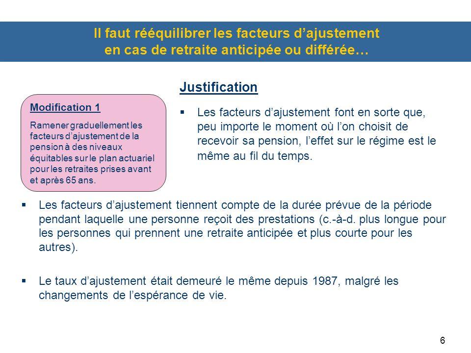 6 Il faut rééquilibrer les facteurs d'ajustement en cas de retraite anticipée ou différée…  Les facteurs d'ajustement tiennent compte de la durée prévue de la période pendant laquelle une personne reçoit des prestations (c.-à-d.