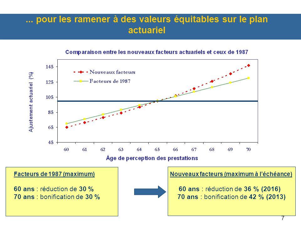 7... pour les ramener à des valeurs équitables sur le plan actuariel Facteurs de 1987 (maximum) Nouveaux facteurs (maximum à l'échéance) 60 ans : rédu