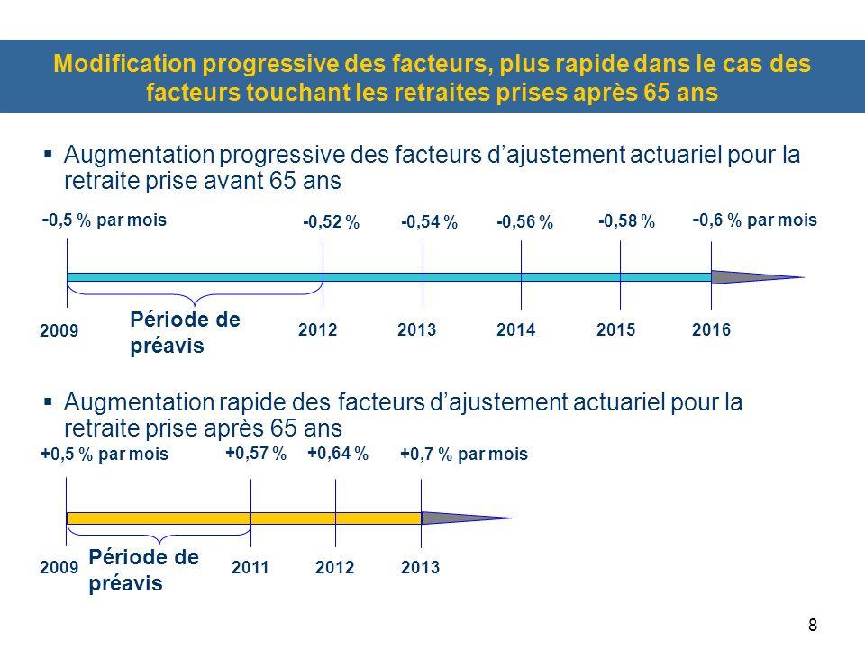 8  Augmentation progressive des facteurs d'ajustement actuariel pour la retraite prise avant 65 ans  Augmentation rapide des facteurs d'ajustement actuariel pour la retraite prise après 65 ans 2009 - 0,5 % par mois 2016 2012201320142015 -0,52 %-0,54 %-0,56 % -0,58 % - 0,6 % par mois Période de préavis 2009 +0,5 % par mois 2013 20112012 +0,57 %+0,64 % +0,7 % par mois Période de préavis Modification progressive des facteurs, plus rapide dans le cas des facteurs touchant les retraites prises après 65 ans