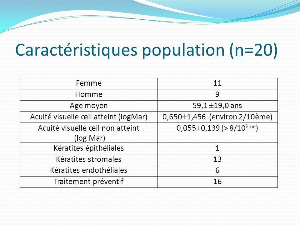 Caractéristiques population (n=20) Femme11 Homme9 Age moyen59,1 ±19,0 ans Acuité visuelle œil atteint (logMar)0,650±1,456 (environ 2/10ème) Acuité vis