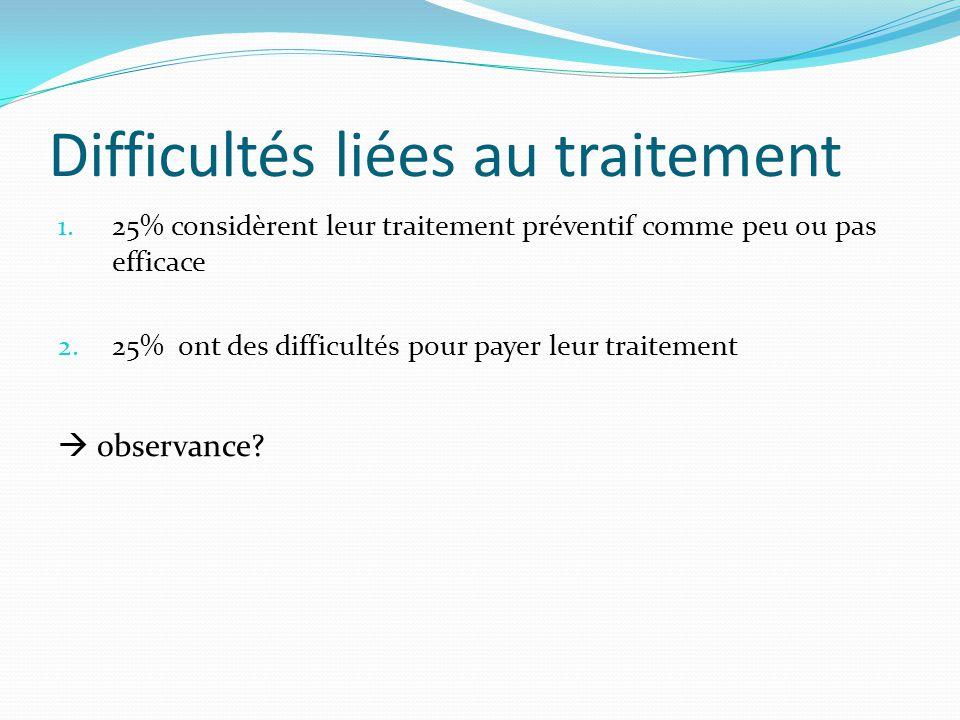 Difficultés liées au traitement 1. 25% considèrent leur traitement préventif comme peu ou pas efficace 2. 25% ont des difficultés pour payer leur trai