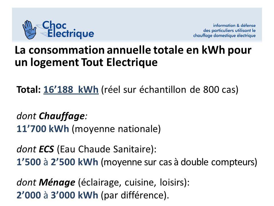 dont Chauffage: 11'700 kWh (moyenne nationale) dont ECS (Eau Chaude Sanitaire): 1'500 à 2'500 kWh (moyenne sur cas à double compteurs) dont Ménage (éclairage, cuisine, loisirs): 2'000 à 3'000 kWh (par différence).