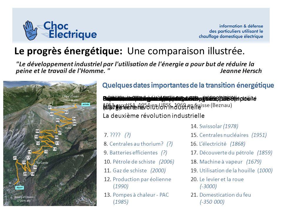 Le progrès énergétique: Une comparaison illustrée.