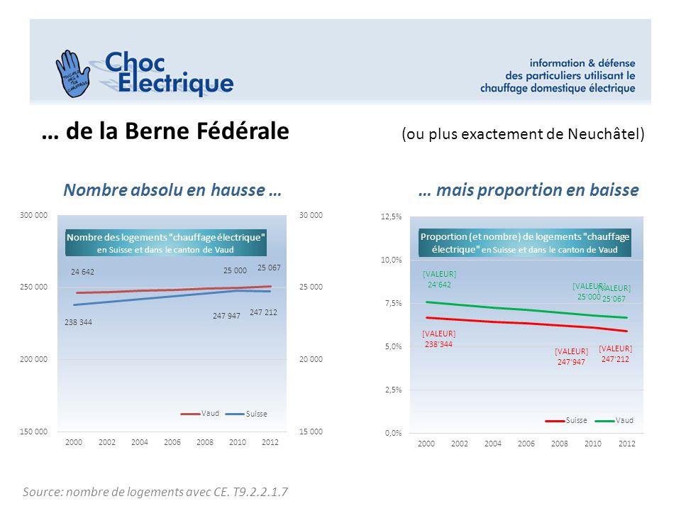 … de l'OFEN à Berne pour la consommation totale des CE