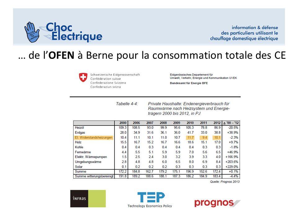 Mettrele graphique en cercles «en % conso Electricit Part des CE dans la consommation d'électricité en Suisse