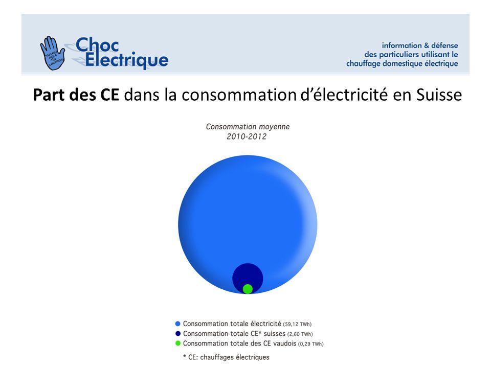 Mettrele graphique en cercles «en % conso Electricit Sans les CE vaudois: une différence restreinte