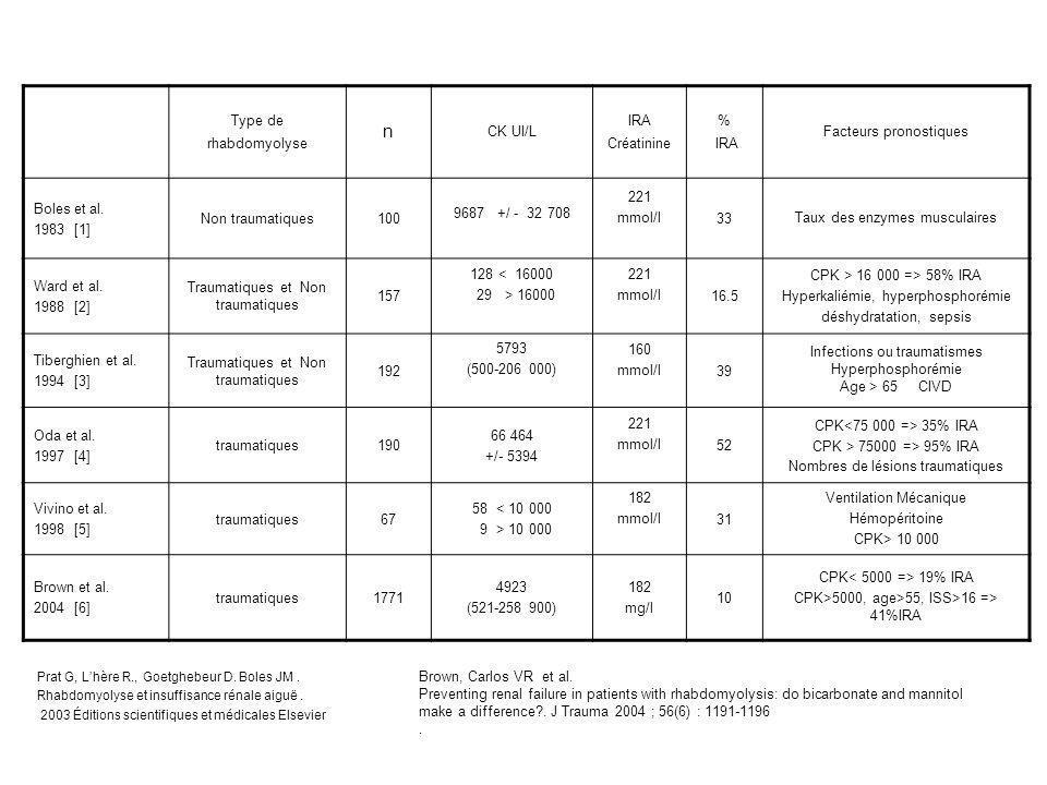 Prat G, L'hère R., Goetghebeur D. Boles JM. Rhabdomyolyse et insuffisance rénale aiguë. 2003 Éditions scientifiques et médicales Elsevier Type de rhab