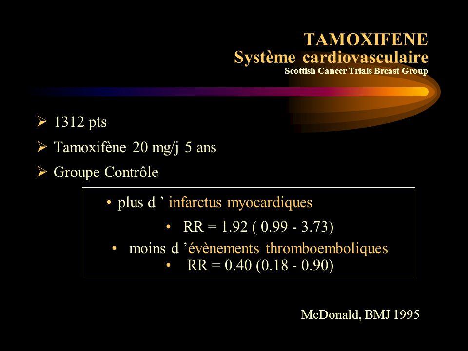 TAMOXIFENE Système cardiovasculaire Oestrogènes –ne réduisent pas le risque d'infarctus ni d 'AVC –augmentent le risque d'infarctus en début de traitement Protection par Tamoxifène –Oui Rutqvist JNCI 1993 McDonald BMJ 1995 –Non Fisher JNCI 1998 (NSABP P1)