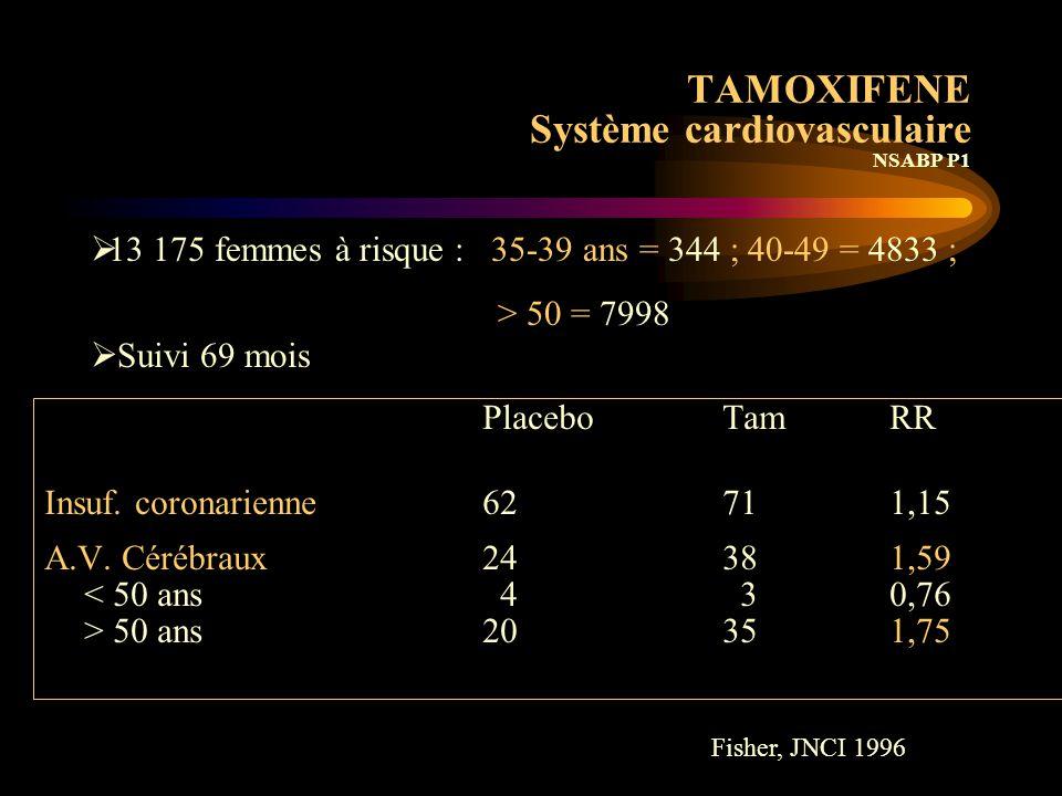 TAMOXIFENE Système cardiovasculaire Stockholm Breast Cancer Study Group  2365 patientes en post-ménopause suivi 6 ans  Tamoxifène 40 mg/j 2 - 5 ans  Réduction significative d 'accidents cardiaques –RR = 0.68 (0.48-0.97) P =.03 –5 ans vs 2 ans RR = 0.37 (0.15-0.92) P =.03 –maladie thromboembolique NS Rutqvist, JNCI 1993