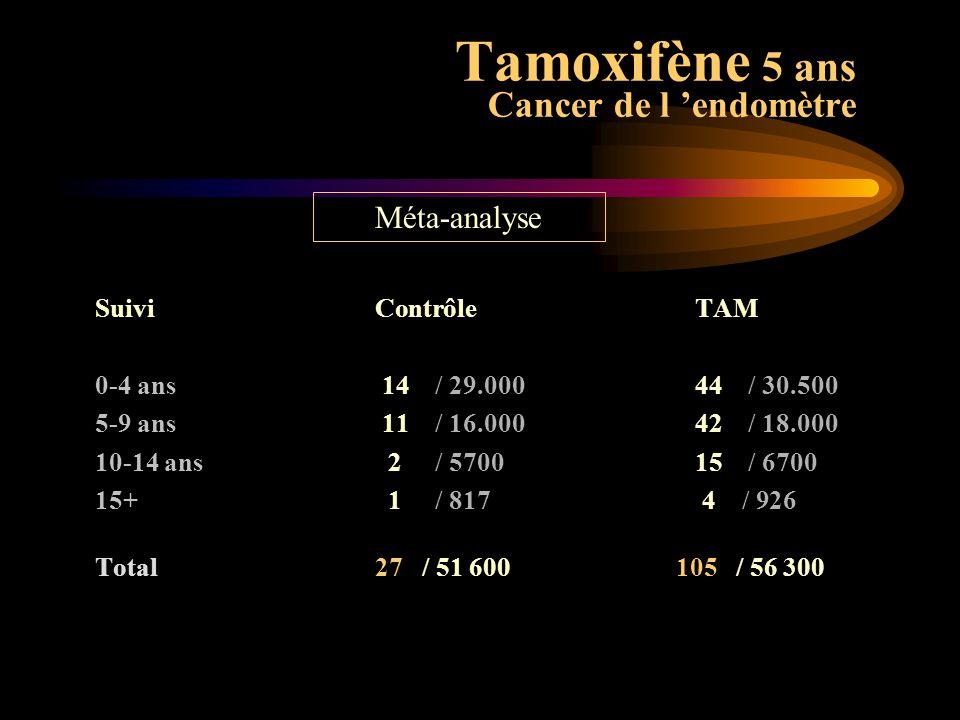 PlaceboTamRR Phlébites22351,60 < 50 ans 8111,39 > 50 ans14241,71 Embolies 6183,01 < 50 ans 1 22,03 > 50 ans 5163,19 TAMOXIFENE Thrombophlébites NSABP P1 Fisher, JNCI 1996 13 175 femmes à risque : 35-39 ans = 344 ; 40-49 = 4833 ; > 50 = 7998