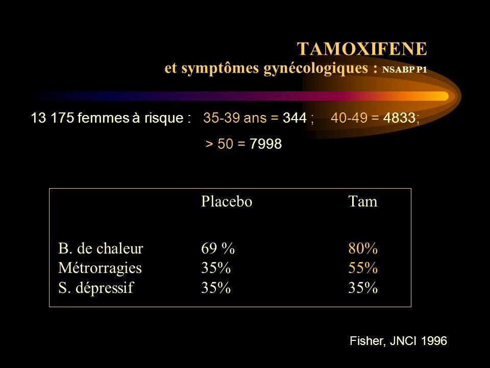  Pas d 'épaississement de la muqueuse ni d 'altération cyto histologique [Cheng Gyn Oncol 1997]  Sauf si aménorrhée due au tamoxifène [Chang BCRT 1998] Tam : effet anti-oestrogénique sur la muqueuse utérine si milieu riche en oestradiol suppression ovarienne + Tam .