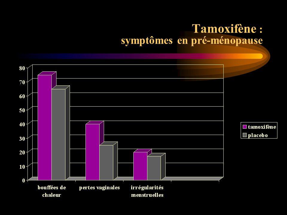 PlaceboTam B.de chaleur69 % 80% Métrorragies35%55% S.