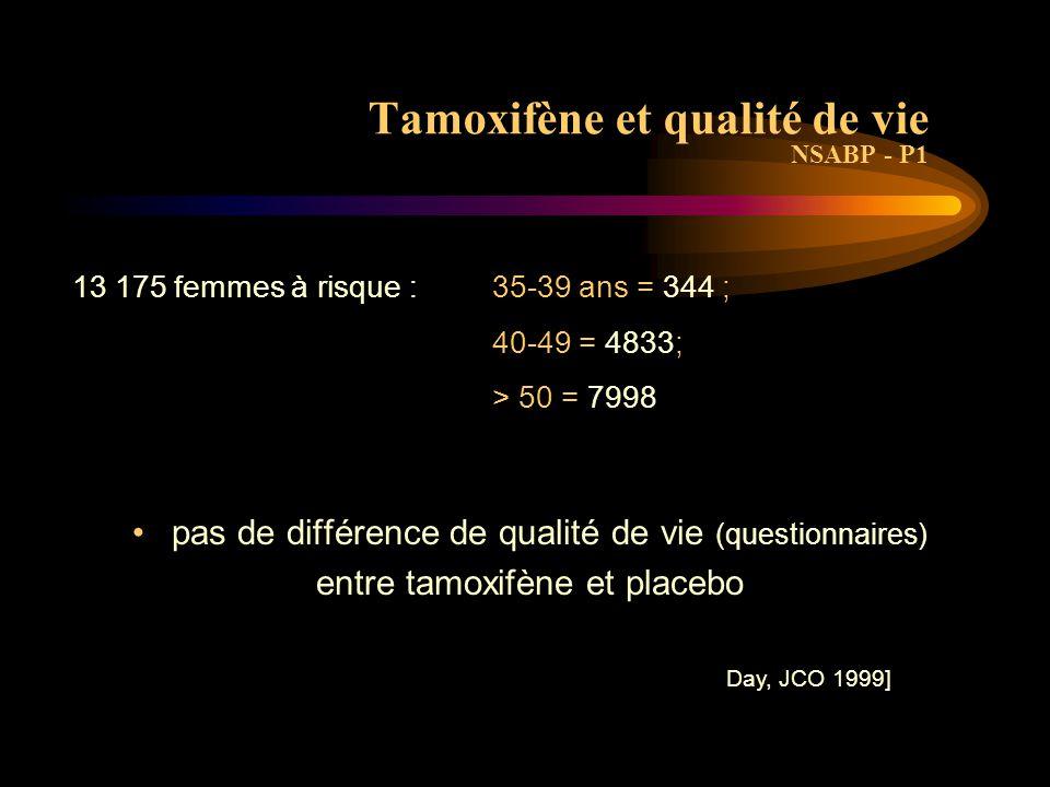 Tamoxifène et sexualité Études difficiles : impact psychologique du cancer, impact de la chimiothérapie, avancée en âge durant les études Les études ne distinguent pas 'ménopause ou non' Bouffées de chaleur, sécheresse vaginale et dyspareunie (effet anti-oestrogénique sur la muqueuse) [Ganz BCRT 1996] Réversibilité à l 'arrêt du Tamoxifène (sauf si ménopause) [Mouritz, IJGC 1999]
