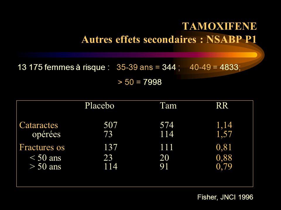 Tamoxifène et qualité de vie NSABP - P1 pas de différence de qualité de vie (questionnaires) entre tamoxifène et placebo Day, JCO 1999] 13 175 femmes à risque : 35-39 ans = 344 ; 40-49 = 4833; > 50 = 7998