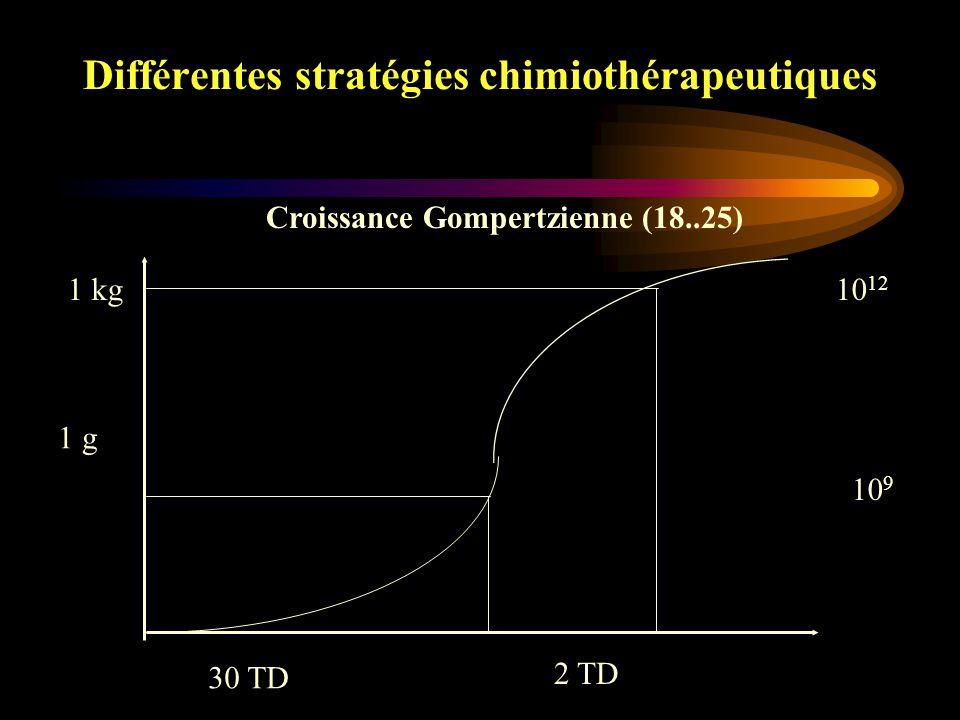 Différentes stratégies chimiothérapeutiques Chimiothérapie adjuvante Chimiothérapie néo-adjuvante Chimiothérapie métastatique curative ou palliative Association radio-chimiothérapie