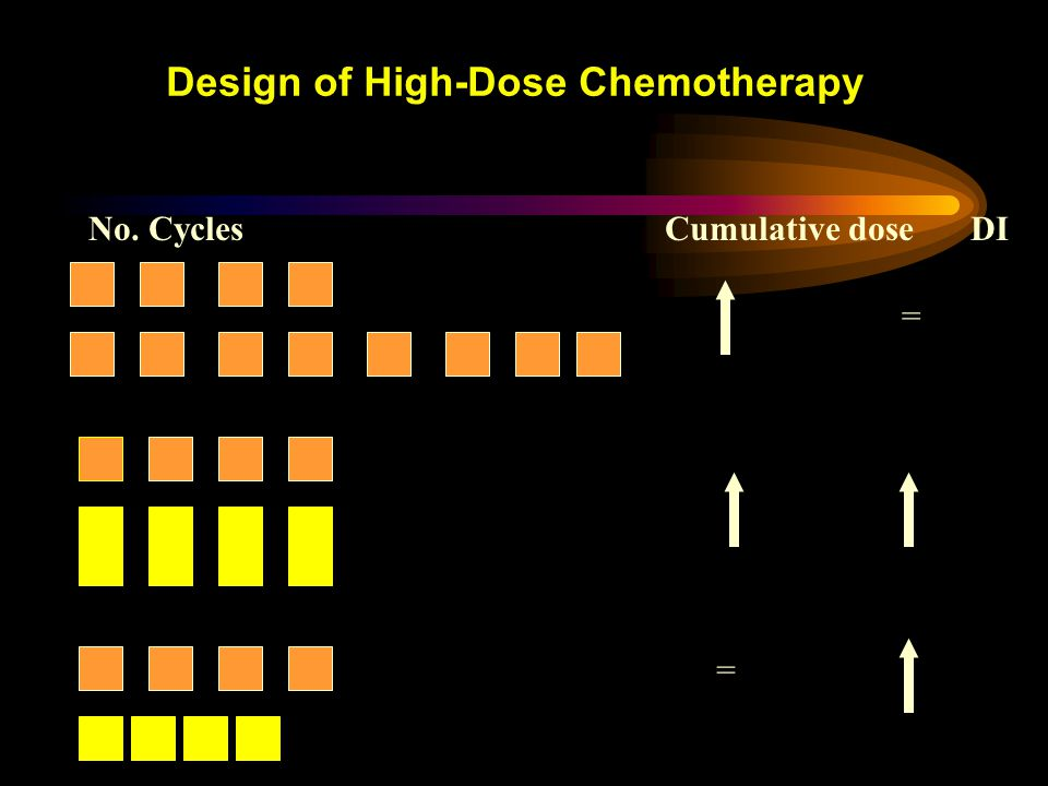 Différentes stratégies chimiothérapeutiques MobilisationCollectionIntensification (1-3) CD34 G-CSF