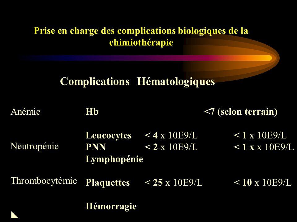 Prise en charge des complications biologiques de la chimiothérapie Complications hématologiques Anémie Neutropénie Thrombocytopénie 