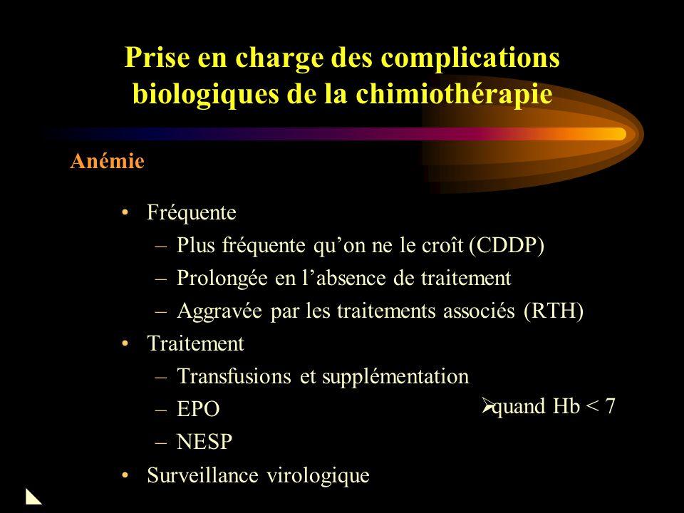 Prise en charge des complications biologiques de la chimiothérapie Complications Hématologiques Hb<7 (selon terrain) Leucocytes< 4 x 10E9/L< 1 x 10E9/L PNN< 2 x 10E9/L< 1 x x 10E9/L Lymphopénie Plaquettes< 25 x 10E9/L< 10 x 10E9/L Hémorragie  Anémie Neutropénie Thrombocytémie