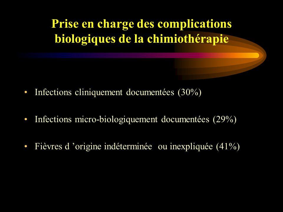 Prise en charge des complications biologiques de la chimiothérapie Toujours considérer la fièvre comme d 'origine infectieuse en situation de neutropénie Se méfier de l 'hypothermie (T°C < 36)